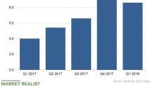 Facebook's International Business in the Spotlight