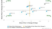 Zions Bancorp. breached its 50 day moving average in a Bearish Manner : ZION-US : August 18, 2017