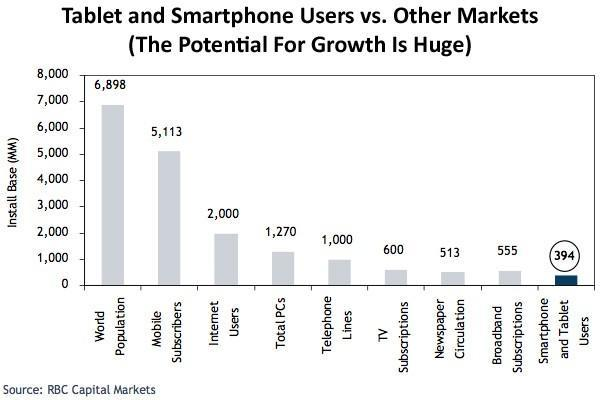 Smartphones and tablets still have a long way to grow