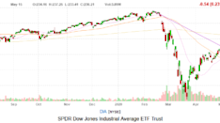 Dow Jones Today: Another Data Defying Day As Retail Spend Plummeted