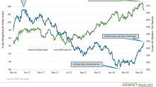 US Dollar Index Near Seven-Month High