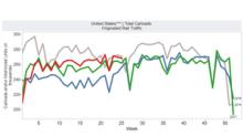 US Rail Traffic Saw Low Single-Digit Growth in Week 25