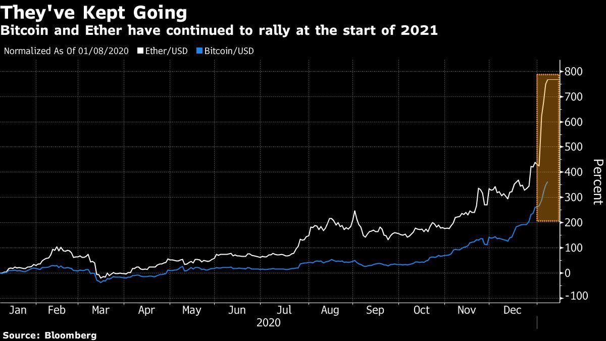 bitcoins volatility chemistry