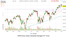 Dow Jones Today: Renewed Tariff Talk and Slack Data Punish Stocks