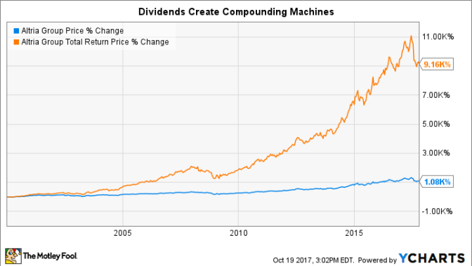 3 Dividend Stocks You'll Wish You'd Bought 10 Years From Now