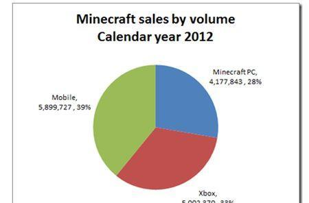 Minecraft's mobile version outsold others by volume in 2012
