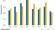 PG&E's 4Q17 Earnings Fell, No Guidance for 2018