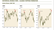 A 'classic topping formation' that has shown up in every stock-market peak over the past 5 decades is rearing its head once again