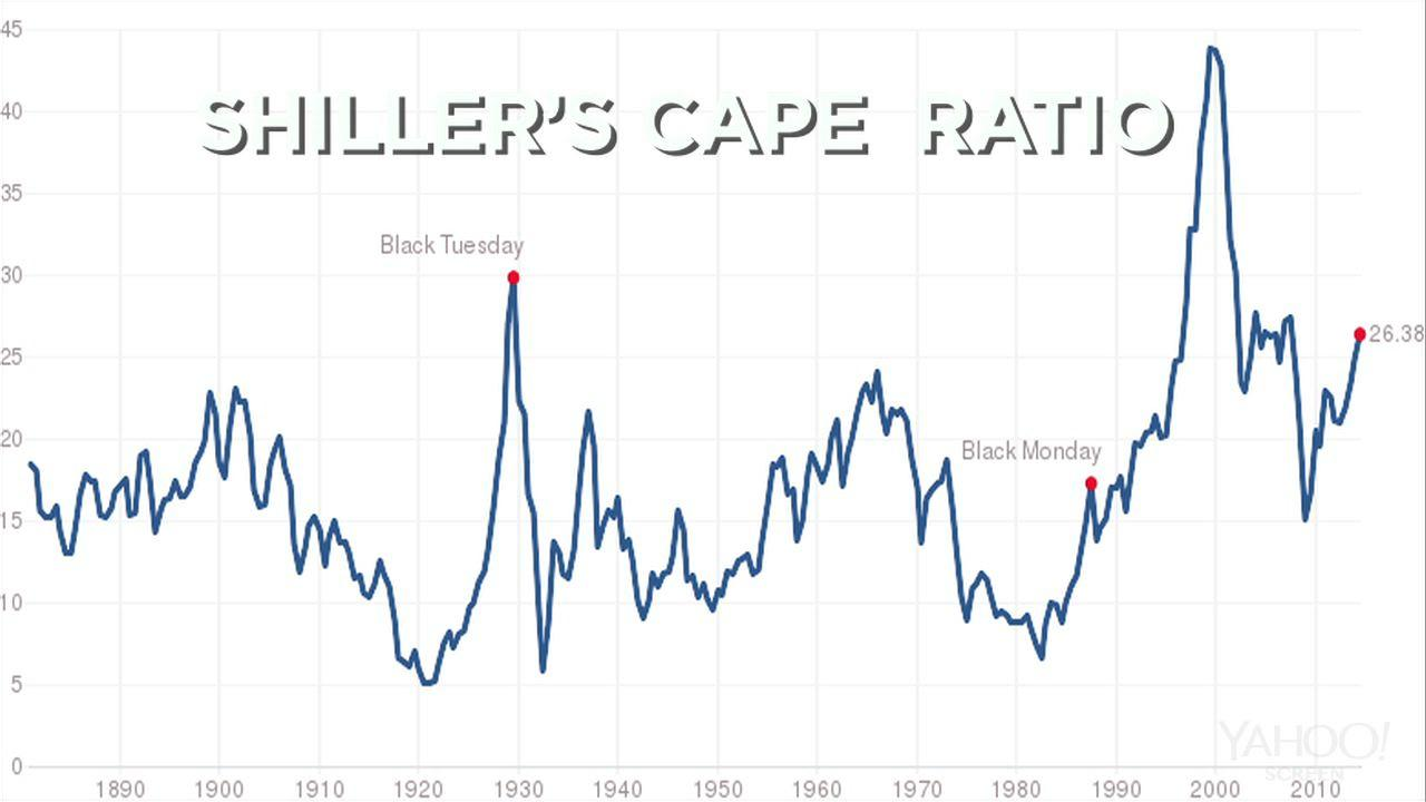 It Looks Like A Peak Robert Shillers Cape Is Waving The Caution Flag