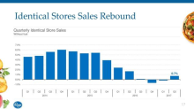 "Kroger""s Online Sales Boost In-Store Growth Traction During 3rd Quarter"