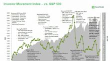 Retail Investors Who Bought June Dip Favored Back-to-Work Stocks