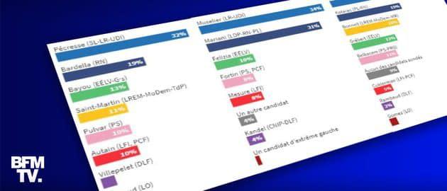 INFOGRAPHIES. Élections régionales: ce que disent les sondages à un mois et demi du scrutin