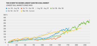We're in the second largest bull market since WWII