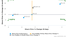 Meggitt Plc breached its 50 day moving average in a Bearish Manner : MEGGF-US : July 11, 2017