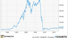 Citigroup Stock History: From Boom to Crisis and Back Again