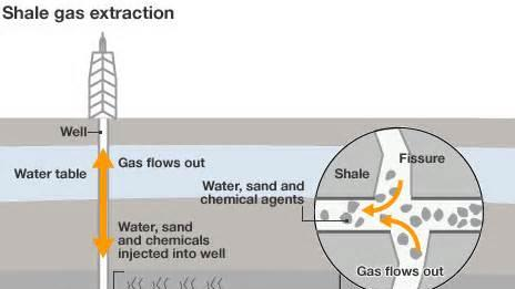 Shale Brings Big Changes to Markets, Infrastructure