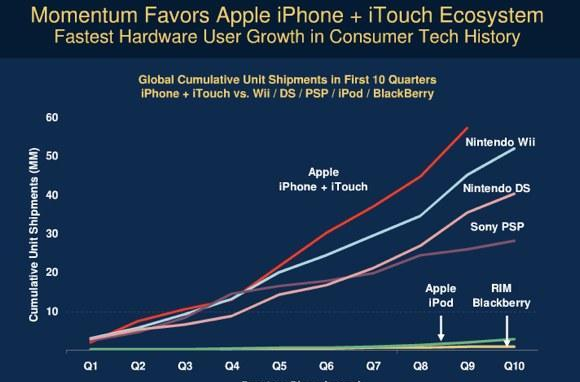 iPhone beats Wii, DS, PSP: 'fastest hardware growth in consumer tech history'