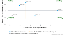 Northern Star Resources Ltd. breached its 50 day moving average in a Bearish Manner : NST-AU : July 5, 2017