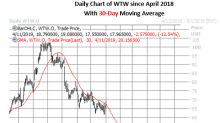 Call Options Hot as WW Stock Falls Even Further