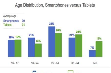 Tablet and smartphone use detailed by age group, gender