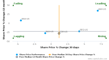 Cedar Realty Trust, Inc. breached its 50 day moving average in a Bearish Manner : CDR-US : June 19, 2017
