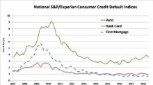 S&P/Experian Consumer Credit Default Indices Show Composite Default Rate Steady In July 2018