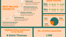 Condo buyers seem to be streaming back to the property market