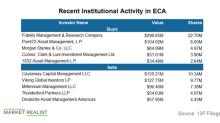 What's Making Institution Investors Bullish on Encana