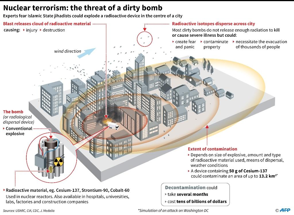 Simulation of a dirty bomb attack on Washington DC, with details of the bomb itself, the consequences of an explosion and the possible extent of the contamination (AFP Photo/Alain BOMMENEL, Iris ROYER DE VERICOURT)