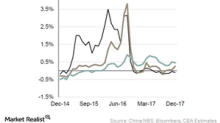 Iron Ore: China's Property Market Shows Signs of Weakness