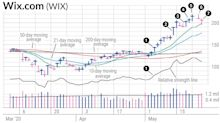 Keeping Wix Stock On Our Radar Paid Off