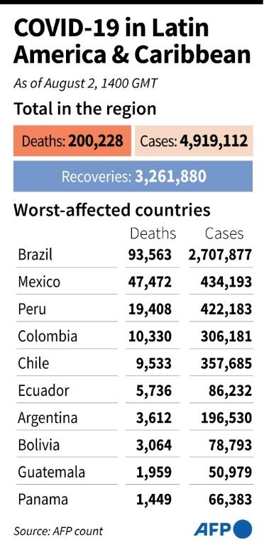 Overall coronavirus infections, deaths and recoveries in Latin America and the Caribbean, and totals for the worst-affected countries as of Aug 2 (AFP Photo/Nicolas RAMALLO)