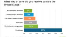 Six in Ten Medical Tourists Travel Outside the U.S. for Dental Care, According to eHealth Survey