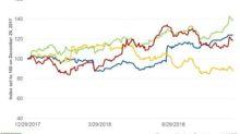 Darden's Stock Price Rises on Goldman Sachs's Upgrade