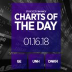 Charts of the Day: General Electric, UnitedHealth, Dunkin' Brands