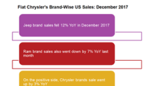 How Did Fiat Chrysler's Segment-Wise Sales Look in December?