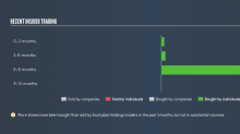 Have Insiders Been Buying AcuityAds Holdings Inc. (CVE:AT) Shares?