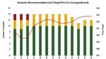 Most Analysts Rate Conagra Brands a 'Buy' before Fiscal Q1