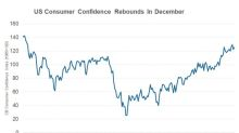 Conference Board Consumer Confidence Bounced Back in December