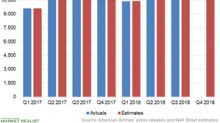American Airlines: Wall Street's Q4 Expectations