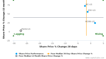 Financial Engines, Inc. breached its 50 day moving average in a Bearish Manner : FNGN-US : November 8, 2017