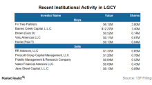 Who Are Legacy Reserves' Biggest Institutional Holders?