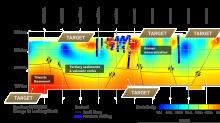 3D IP Survey defines new drill targets at Sandman