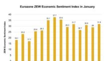 Eurozone ZEW Economic Sentiment Index Rose in December