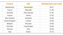 These Are The Best Cities For Work-Life Balance