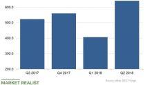 eBay Spent 90% of Profits on Qoo10 Deal