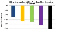 The Lowest 5 Oilfield Services Companies by Free Cash Flow