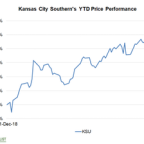 Where Kansas City Southern Stock Could Be Heading