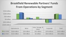 Brookfield Renewable Partners LP Generated Strong Growth in Q3