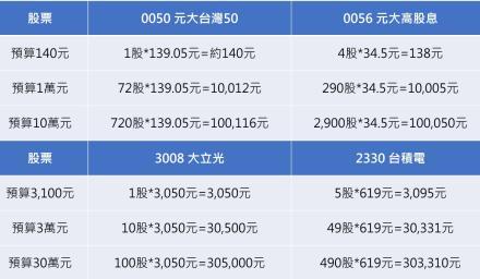 燒腦題:1萬元的0050與1萬元的0056哪個貴?那1公斤的鐵與1公斤的棉花呢?